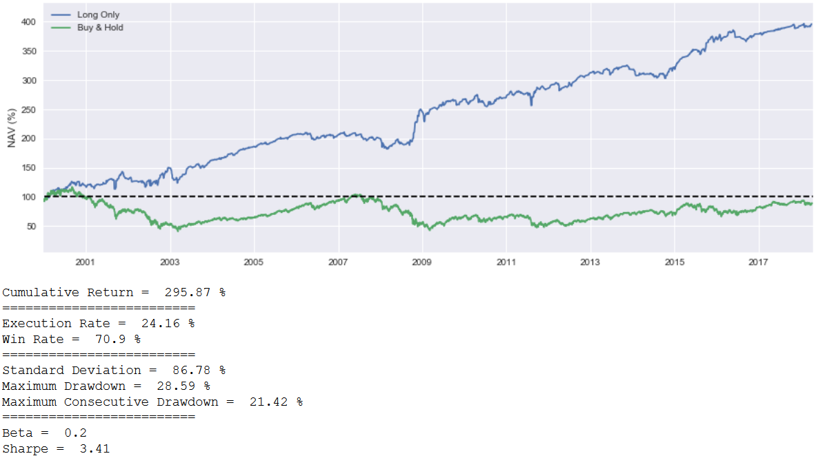 Backtest Options strateegia