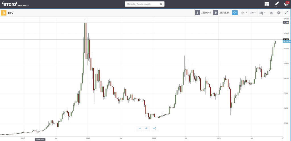 CME Bitcoini leping. Ethereum hind.