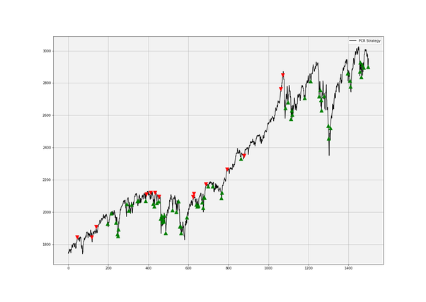 PCR Trading strateegia